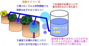 タイマー式自動給水器の欠点